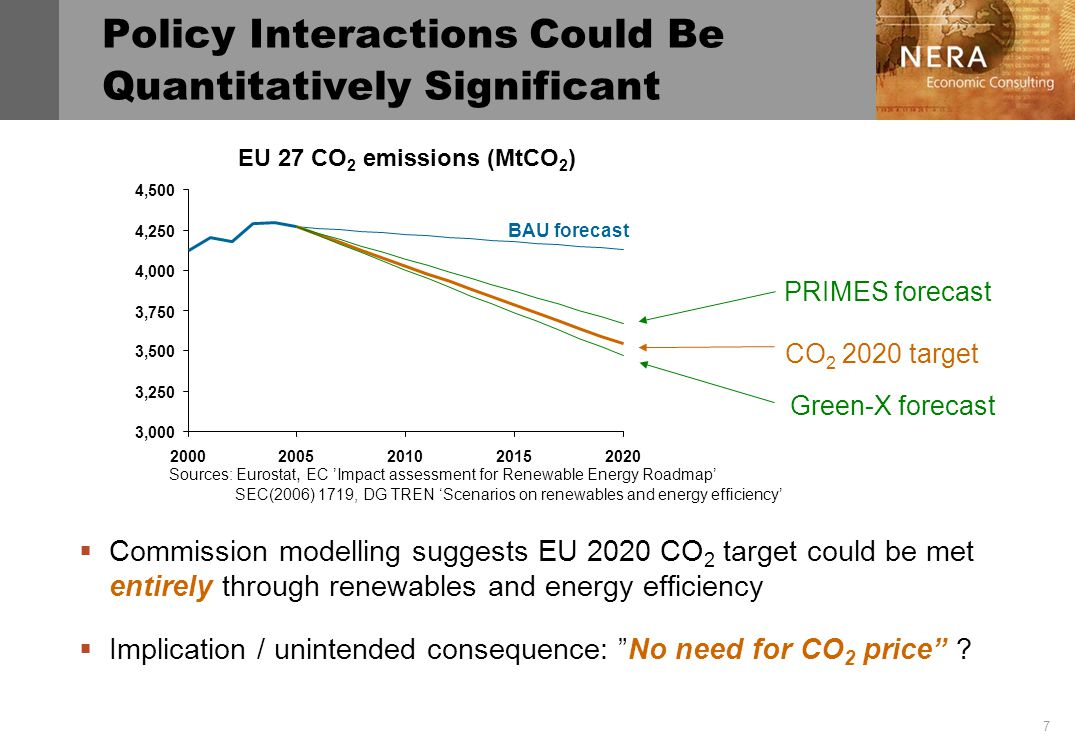 7 Policy Interactions Could Be Quantitatively Significant Commission modelling suggests EU 2020 CO 2 target could be met entirely through renewables and energy efficiency Implication / unintended consequence: No need for CO 2 price .