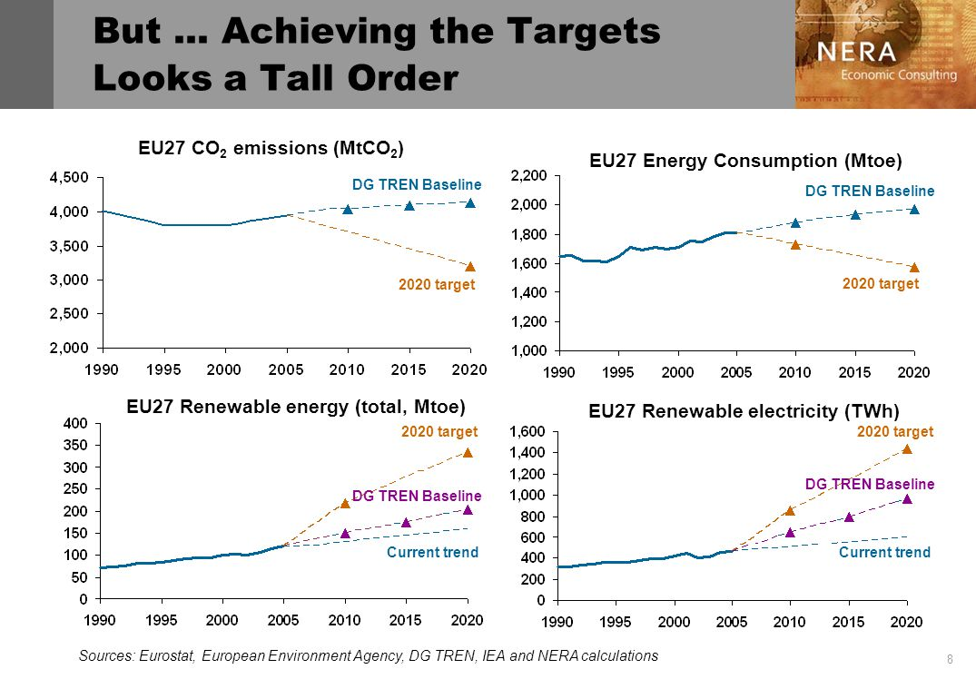 8 EU27 Renewable energy (total, Mtoe) But...