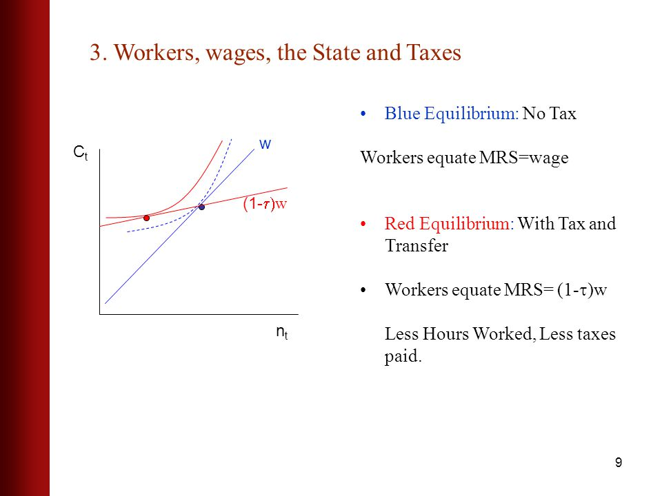 9 Blue Equilibrium: No Tax Workers equate MRS=wage Red Equilibrium: With Tax and Transfer Workers equate MRS= (1- )w Less Hours Worked, Less taxes paid.