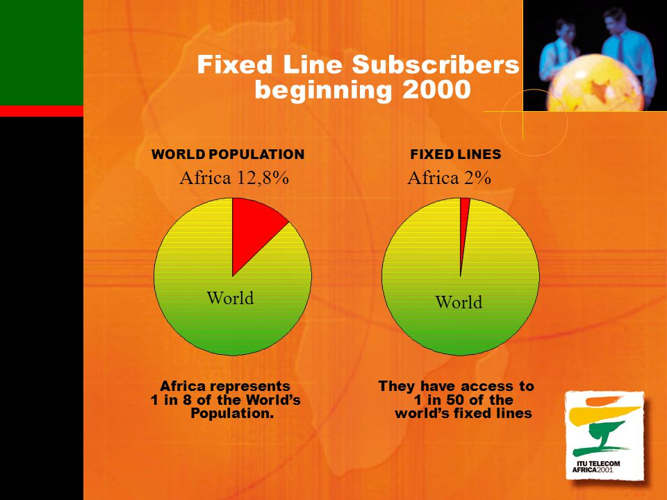Fixed Line Subscribers beginning 2000 Africa represents 1 in 8 of the Worlds Population. World They have access to 1 in 50 of the worlds fixed lines W