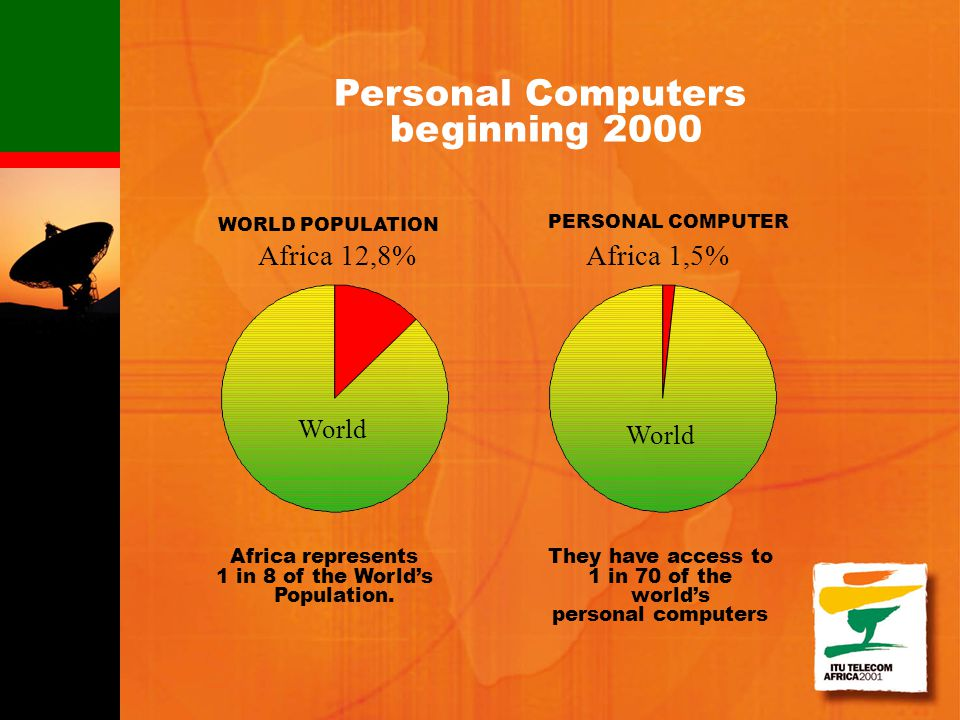 Personal Computers beginning 2000 They have access to 1 in 70 of the worlds personal computers WORLD POPULATION Africa 12,8% PERSONAL COMPUTER Africa