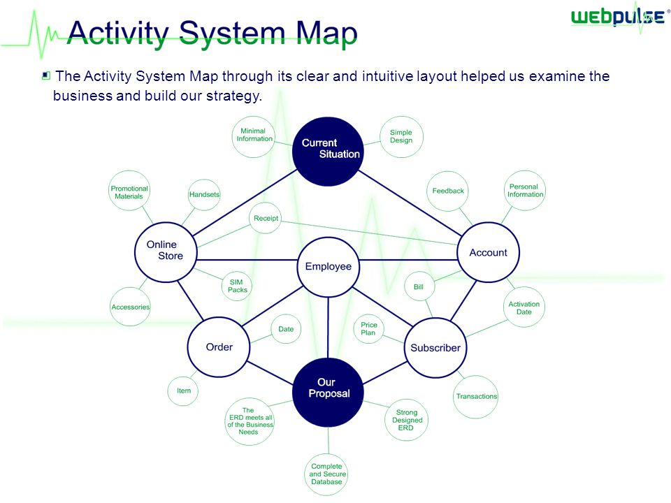 The Activity System Map through its clear and intuitive layout helped us examine the business and build our strategy.