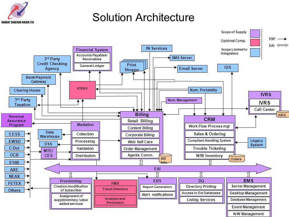 EAI P2P Solution Architecture IOBAS MTE/ CES Num. Management Scope of Supply Optional Comp. Scope Limited to Integration C-Dot OCB AXE E10B NEAX EWSD