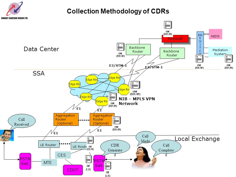 Collection Methodology of CDRs Backbone Router Backbone Router E3/STM-1 Data Center Firewall Eth S W I T C H NIDS Mediation System SSA E1 Aggregation Router (Optional) NIB – MPLS VPN Network Edge Rtr E1 Edge Rtr Aggregation Router (Optional) E1 PSTN Swt.