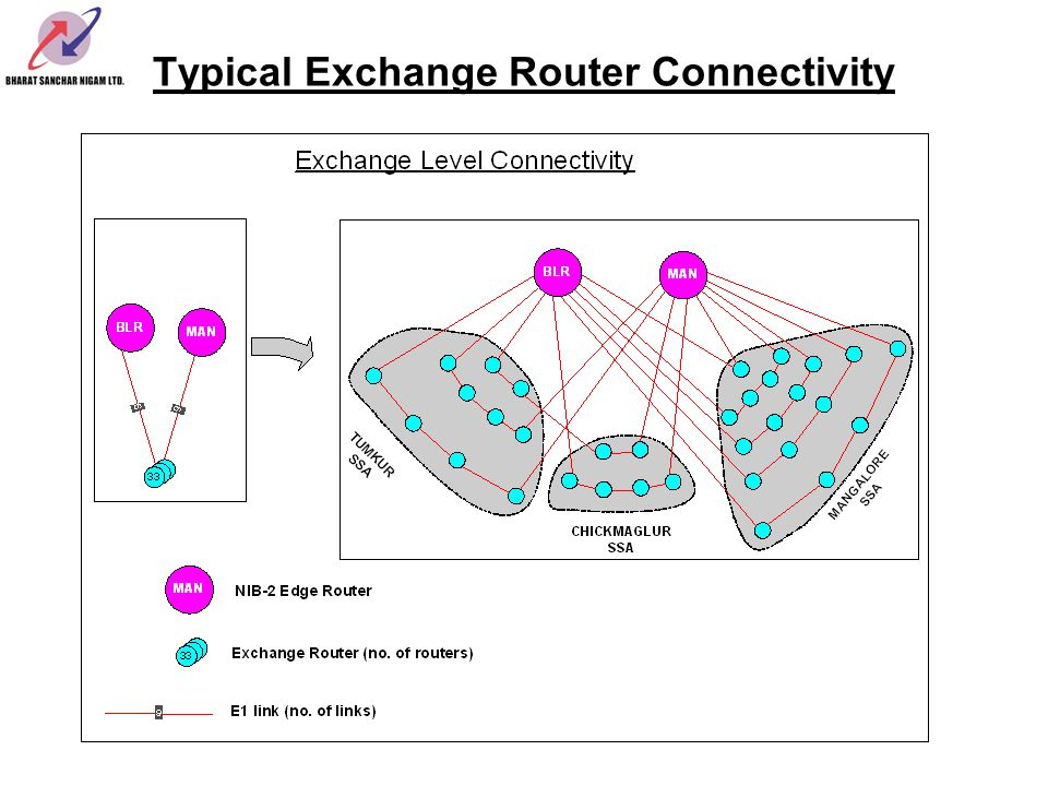 Typical Exchange Router Connectivity