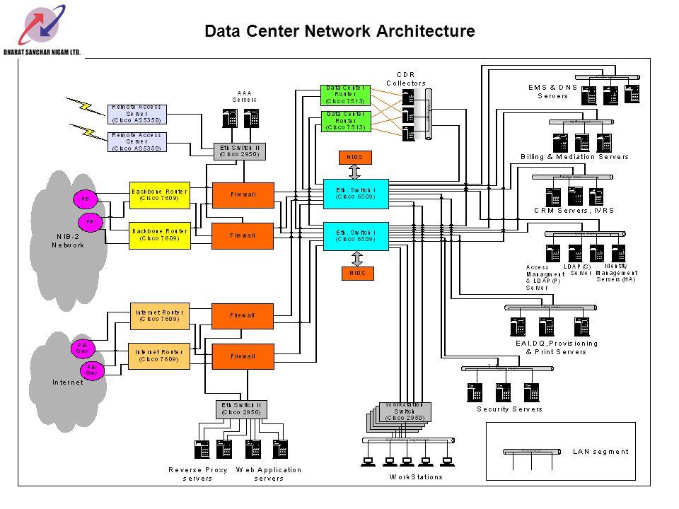 Data Center Network Architecture