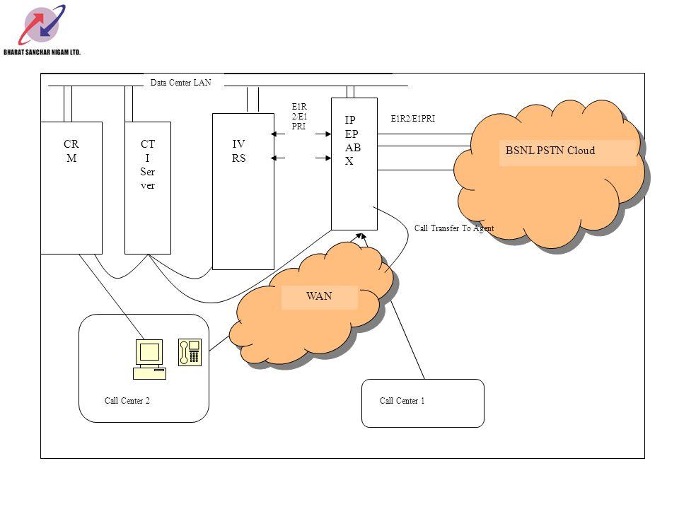 BSNL PSTN Cloud E1R2/E1PRI IP EP AB X Call Center 1Call Center 2 WAN IV RS E1R 2/E1 PRI Data Center LAN CR M CT I Ser ver Call Transfer To Agent