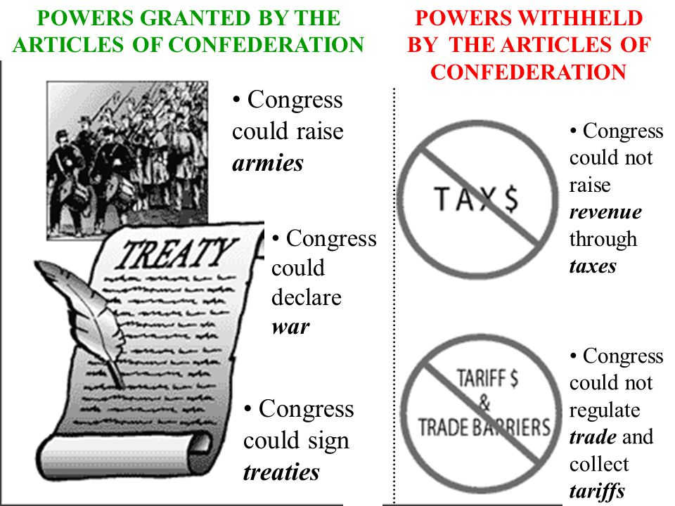 Congress could raise armies Congress could sign treaties Congress could not regulate trade and collect tariffs Congress could not raise revenue through taxes POWERS GRANTED BY THE ARTICLES OF CONFEDERATION POWERS WITHHELD BY THE ARTICLES OF CONFEDERATION Congress could declare war