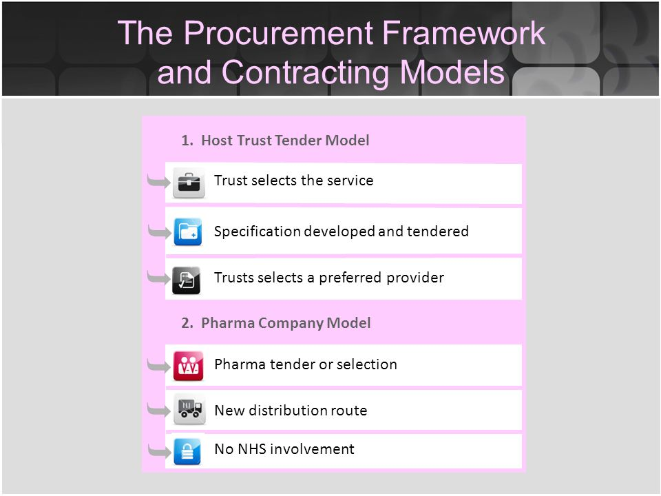 The Procurement Framework and Contracting Models 1.
