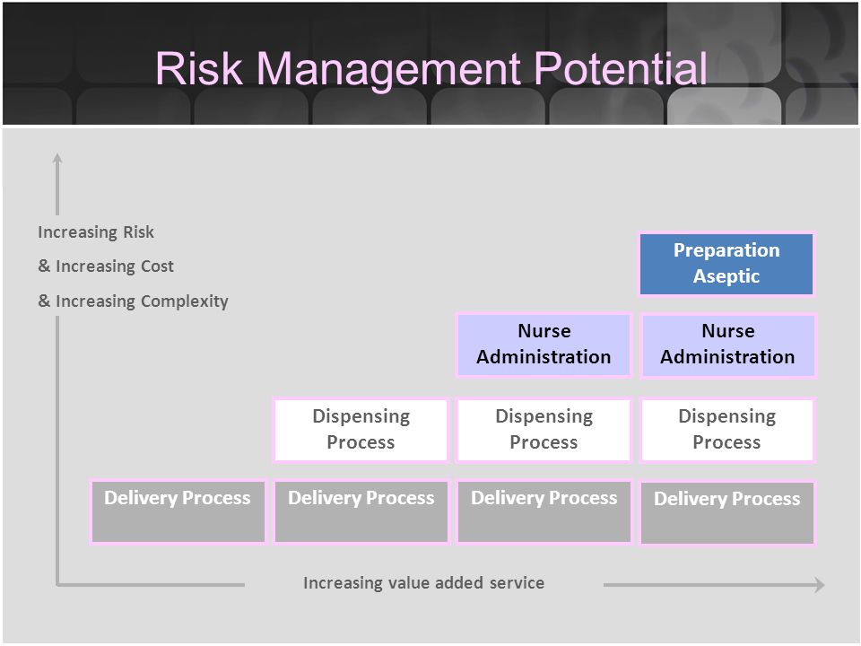 Risk Management Potential Increasing value added service Delivery Process Nurse Administration Increasing Risk & Increasing Cost & Increasing Complexity Dispensing Process Delivery Process Dispensing Process Delivery Process Dispensing Process Nurse Administration Preparation Aseptic