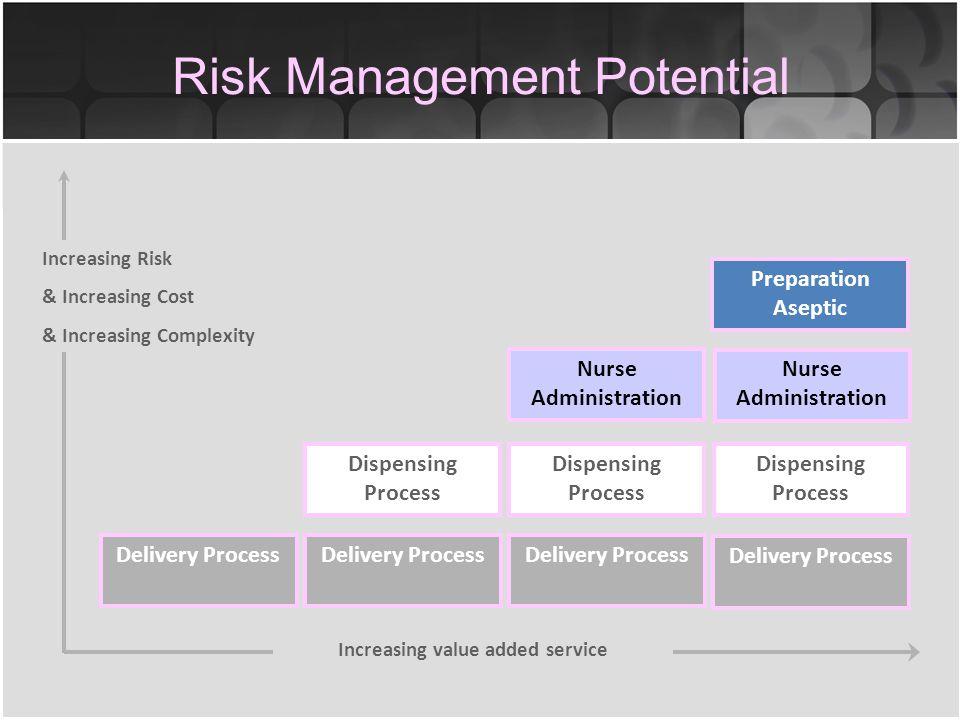 The Clinical Governance Framework Risk management e.g.