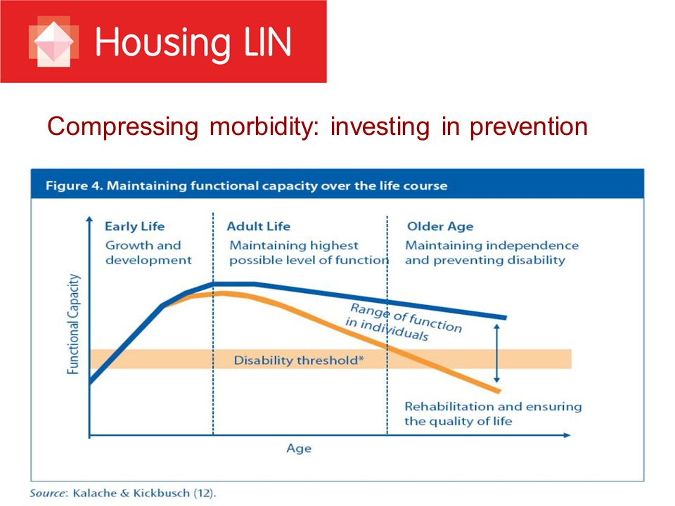 Better integration NHS Future Forum report There is little understanding of the interdependencies between health, social care, housing and other services, especially in relation to the effectiveness of housing in preventing, delaying or diverting demand on more costly health and social care.