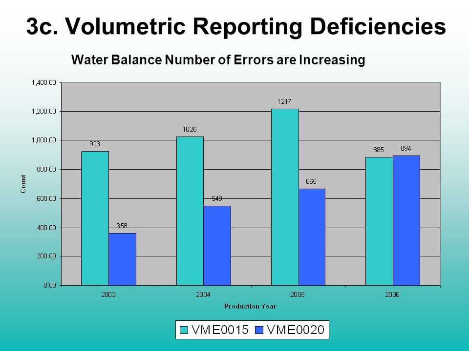 Water Balance Number of Errors are Increasing