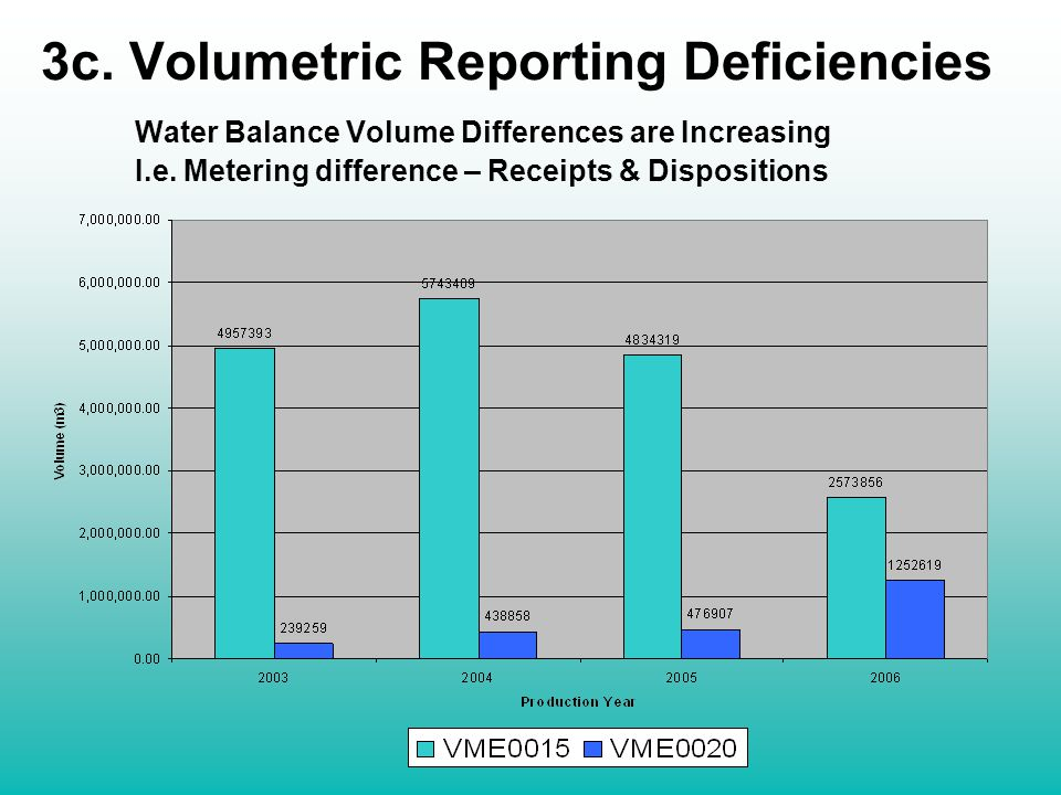3c. Volumetric Reporting Deficiencies Water Balance Volume Differences are Increasing I.e.