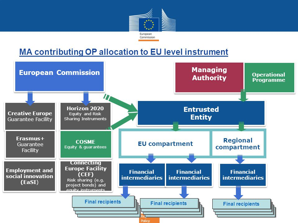 Regional Policy MA contributing OP allocation to EU level instrument Entrusted Entity Entrusted Entity Operational Programme Horizon 2020 Equity and R