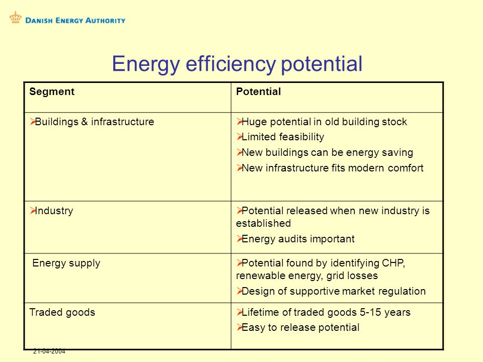 21-04-2004 Energy efficiency potential SegmentPotential Buildings & infrastructure Huge potential in old building stock Limited feasibility New buildings can be energy saving New infrastructure fits modern comfort Industry Potential released when new industry is established Energy audits important Energy supply Potential found by identifying CHP, renewable energy, grid losses Design of supportive market regulation Traded goods Lifetime of traded goods 5-15 years Easy to release potential