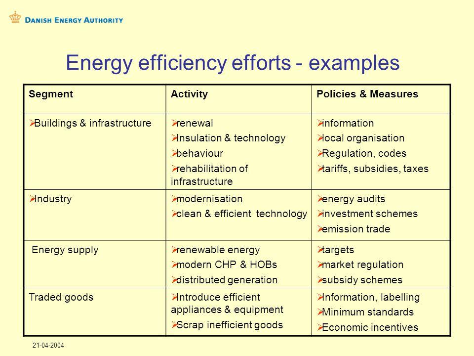 21-04-2004 Danish energy conservation potential End-useFinal energy use 2003 (PJ) Socio-economic potential up to 2015 Private-economic potential (%) %PJTodayUp to 2015 Space217,624 %51,318 %47 % Industry66,525 %16,513 %27 % Light24,024 %5,719 %60 % Cool/frz15,128 %4,310 %35 % El motors12,415 %1,910 %30 % Ventil11,940 %4,813 %38 % Pumps8,435 %2,914 %42 % Other71,324 %17,211 %33 % Total427,224 %104,516 %42 %