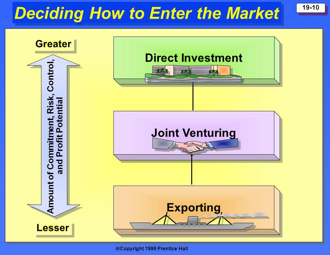 Copyright 1999 Prentice Hall 19-10 Deciding How to Enter the Market Direct Investment Joint Venturing Exporting Amount of Commitment, Risk, Control, a