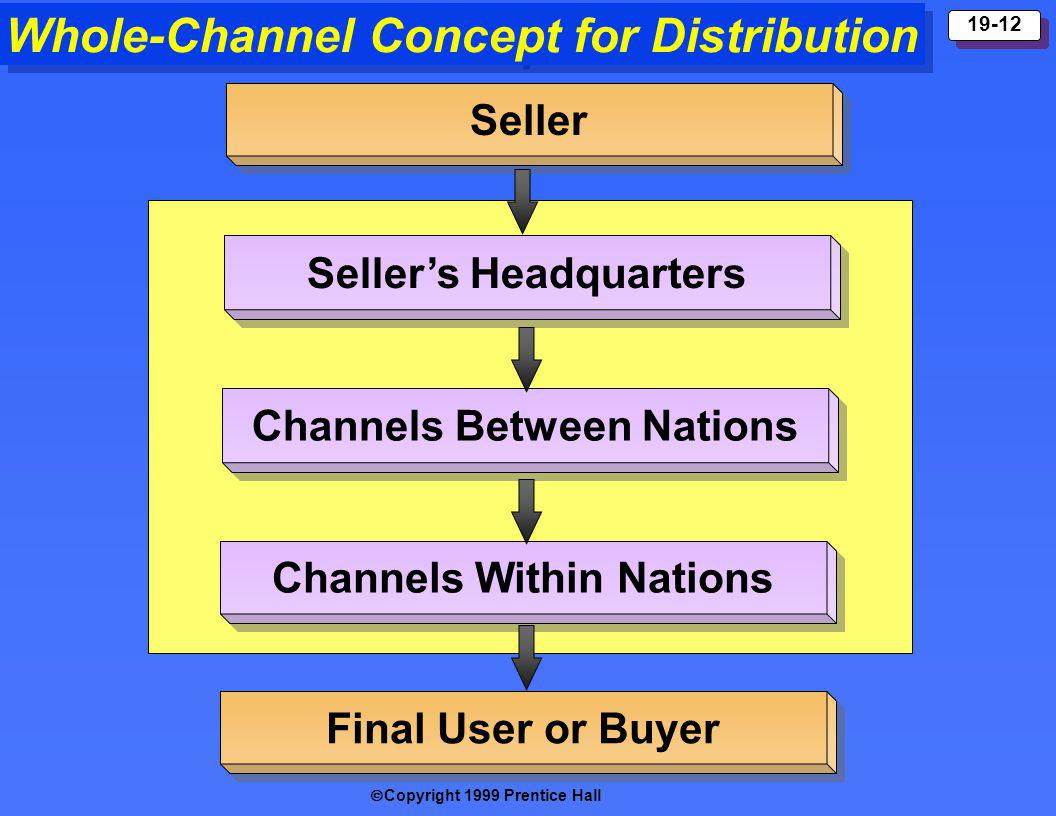 Copyright 1999 Prentice Hall 19-12 Whole-Channel Concept for Distribution Seller Sellers Headquarters Channels Between Nations Channels Within Nations