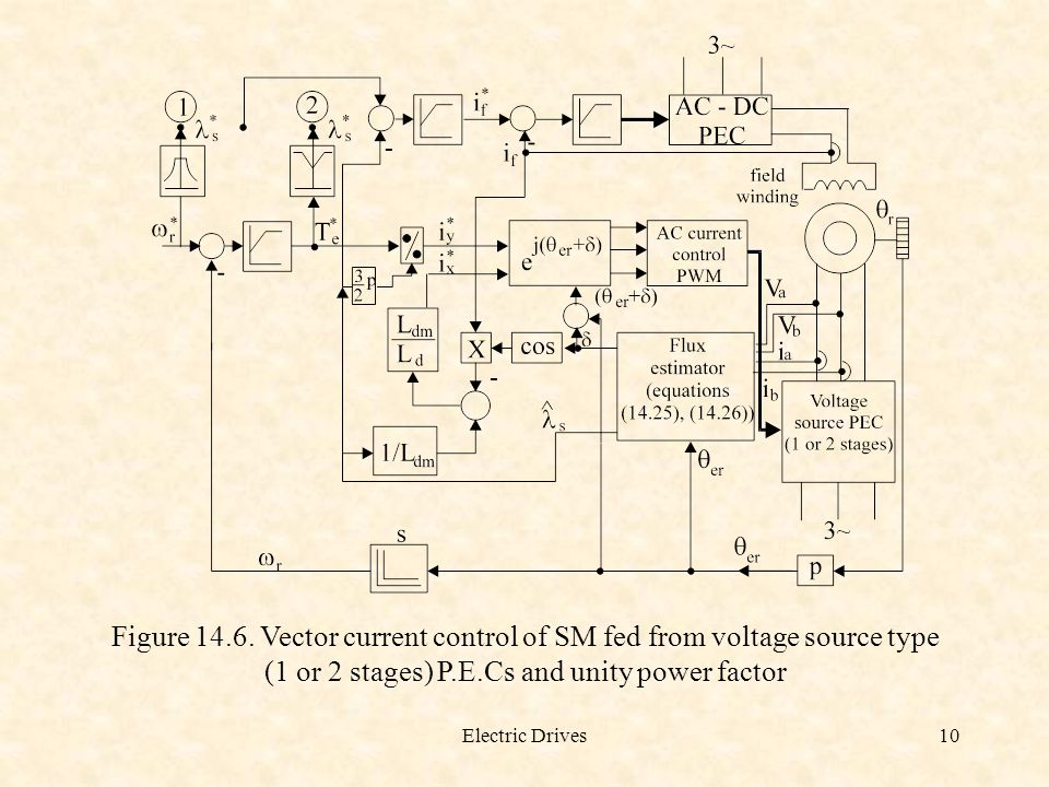 Electric Drives10 Figure 14.6. Vector current control of SM fed from voltage source type (1 or 2 stages) P.E.Cs and unity power factor