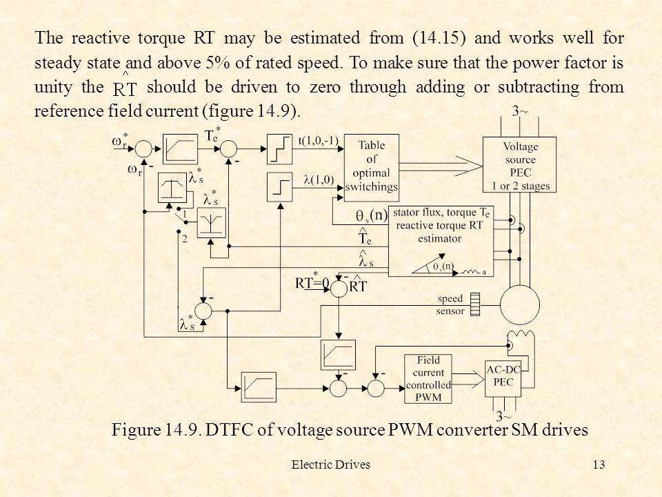 Electric Drives13 The reactive torque RT may be estimated from (14.15) and works well for steady state and above 5% of rated speed. To make sure that