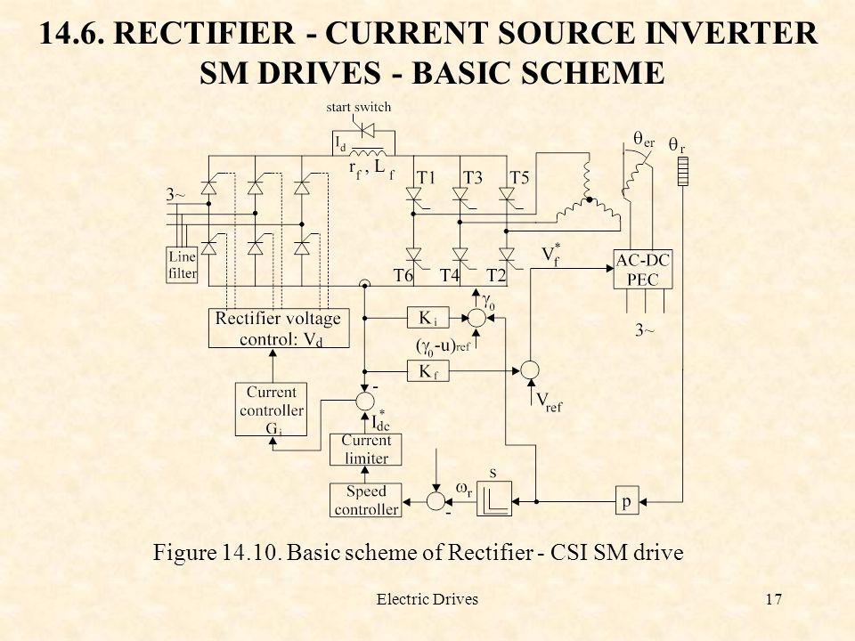 Electric Drives17 14.6. RECTIFIER - CURRENT SOURCE INVERTER SM DRIVES - BASIC SCHEME Figure 14.10. Basic scheme of Rectifier - CSI SM drive