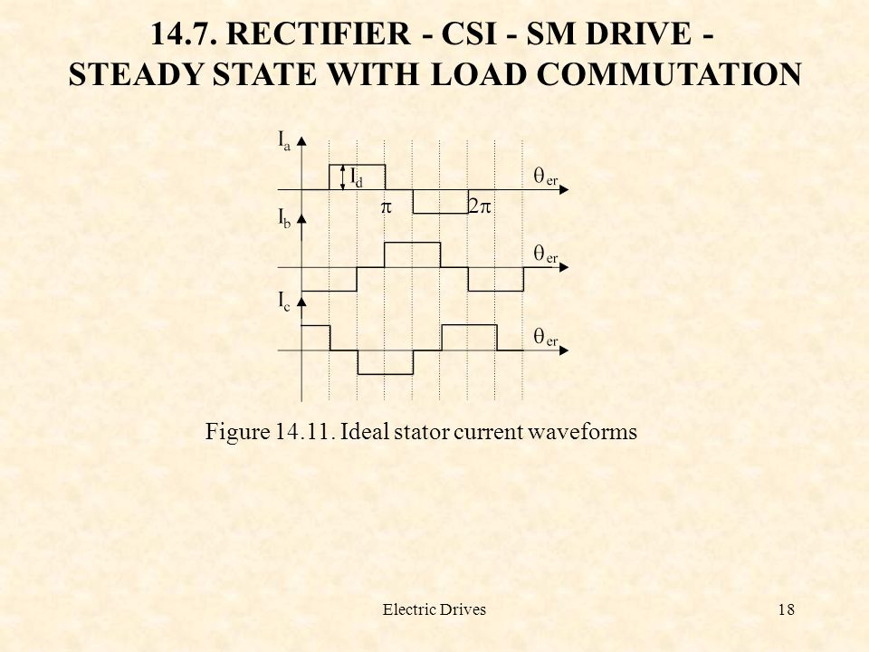 Electric Drives18 14.7. RECTIFIER - CSI - SM DRIVE - STEADY STATE WITH LOAD COMMUTATION Figure 14.11. Ideal stator current waveforms