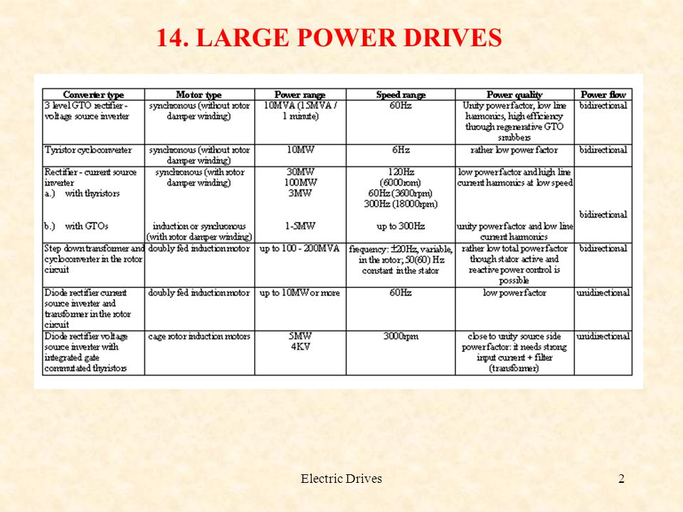 Electric Drives2 14. LARGE POWER DRIVES