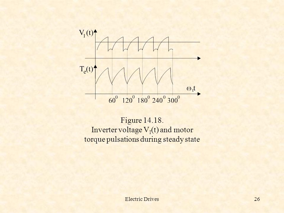 Electric Drives26 Figure 14.18. Inverter voltage V I (t) and motor torque pulsations during steady state