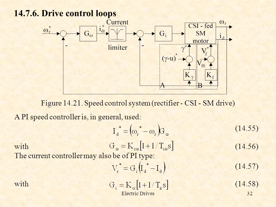 Electric Drives32 14.7.6. Drive control loops Figure 14.21. Speed control system (rectifier - CSI - SM drive) A PI speed controller is, in general, us