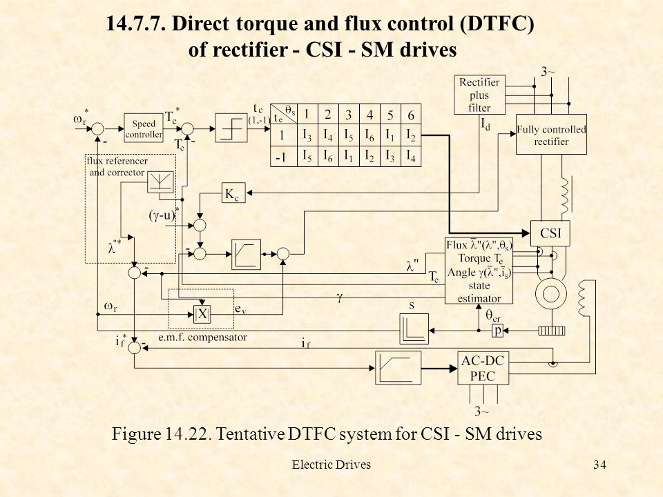 Electric Drives34 14.7.7. Direct torque and flux control (DTFC) of rectifier - CSI - SM drives Figure 14.22. Tentative DTFC system for CSI - SM drives