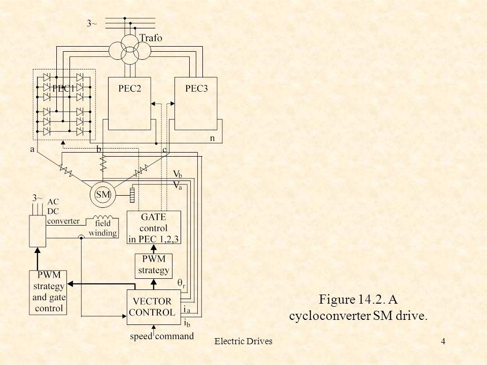 Electric Drives4 Figure 14.2. A cycloconverter SM drive.