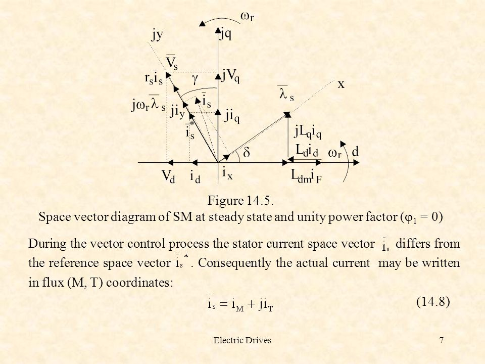 Electric Drives7 Figure 14.5. Space vector diagram of SM at steady state and unity power factor ( 1 = 0) During the vector control process the stator