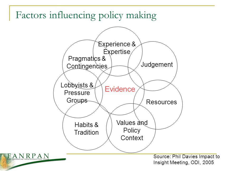 Evidence Experience & Expertise Judgement Resources Values and Policy Context Habits & Tradition Lobbyists & Pressure Groups Pragmatics & Contingencies Factors influencing policy making Source: Phil Davies Impact to Insight Meeting, ODI, 2005