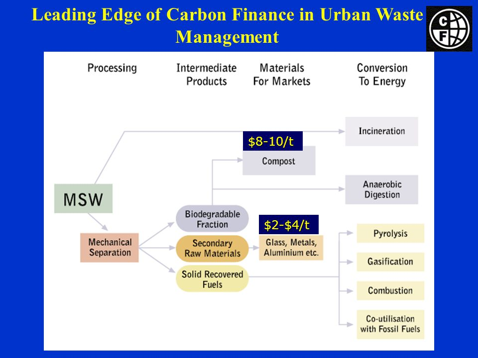 Leading Edge of Carbon Finance in Urban Waste Management$8-10/t $2-$4/t