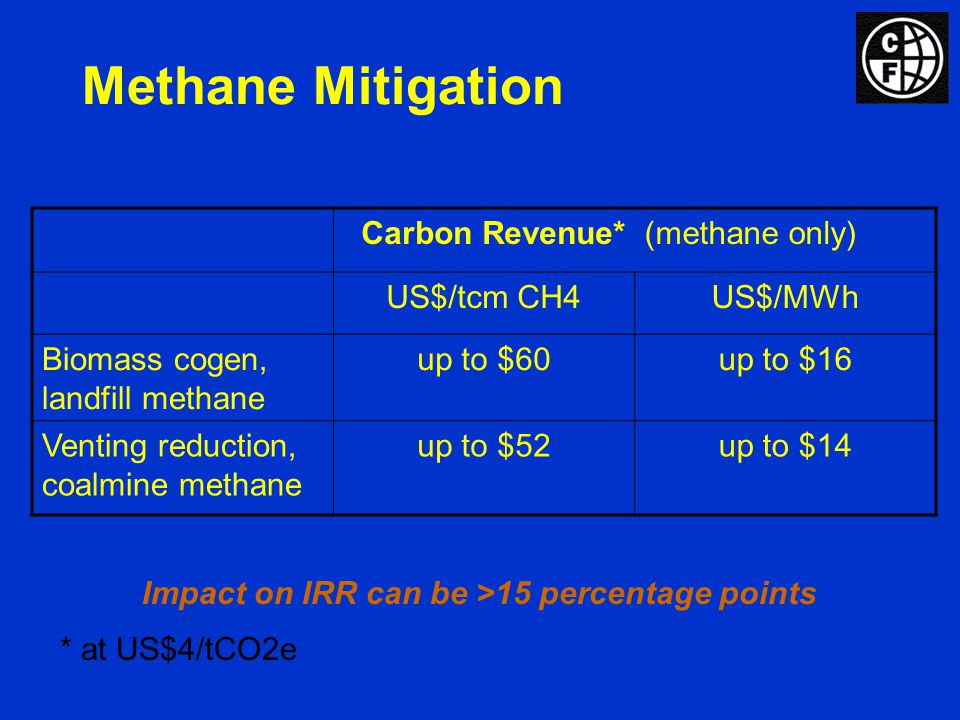 Methane Mitigation Carbon Revenue*(methane only) US$/tcm CH4US$/MWh Biomass cogen, landfill methane up to $60up to $16 Venting reduction, coalmine methane up to $52up to $14 * at US$4/tCO2e Impact on IRR can be >15 percentage points