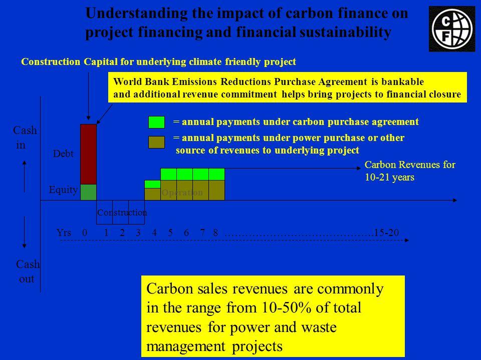 Kyoto Protocol basics OECD shortfall of ~ 5.0-5.5 billion tCO2e May be met by: –Domestic measures: ~ 50% –EU Emissions Trading Scheme –Trading via 3 Kyoto mechanisms: Clean Development Mechanism Joint Implementation Internationall Emissions Trading Entered into force Feb 16
