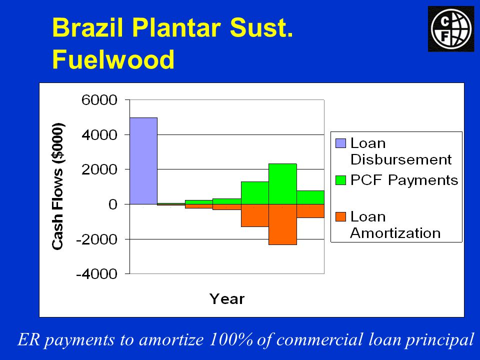 Brazil Plantar Sust. Fuelwood ER payments to amortize 100% of commercial loan principal