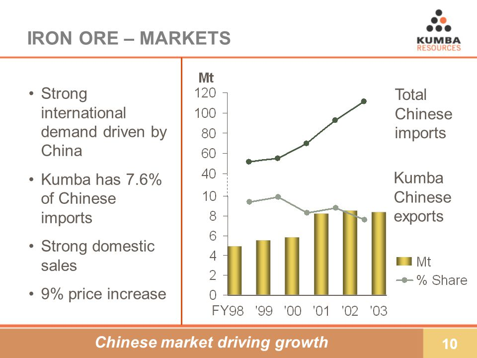 10 IRON ORE – MARKETS Strong international demand driven by China Kumba has 7.6% of Chinese imports Strong domestic sales 9% price increase Total Chinese imports Chinese market driving growth Kumba Chinese exports FY
