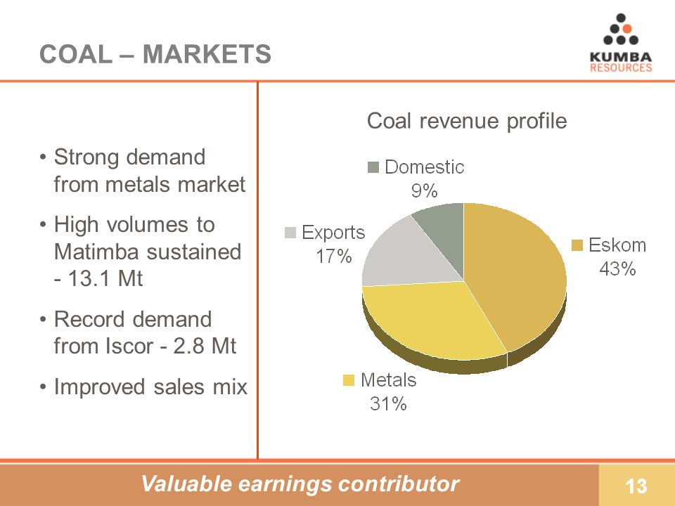 13 COAL – MARKETS Strong demand from metals market High volumes to Matimba sustained - 13.1 Mt Record demand from Iscor - 2.8 Mt Improved sales mix Coal revenue profile Valuable earnings contributor
