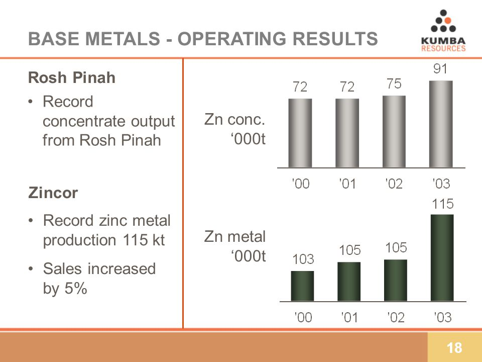 18 BASE METALS - OPERATING RESULTS Record zinc metal production 115 kt Sales increased by 5% Record concentrate output from Rosh Pinah Zn metal 000t Rosh Pinah Zn conc.