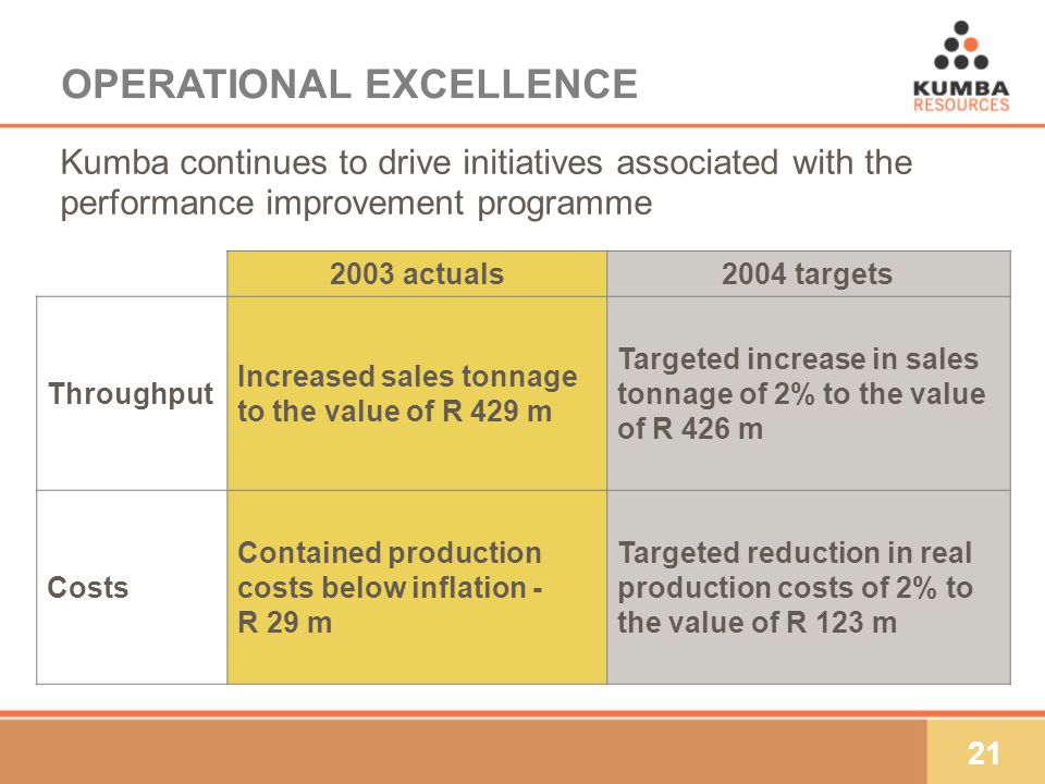 21 Kumba continues to drive initiatives associated with the performance improvement programme OPERATIONAL EXCELLENCE 2003 actuals2004 targets Throughput Increased sales tonnage to the value of R 429 m Targeted increase in sales tonnage of 2% to the value of R 426 m Costs Contained production costs below inflation - R 29 m Targeted reduction in real production costs of 2% to the value of R 123 m