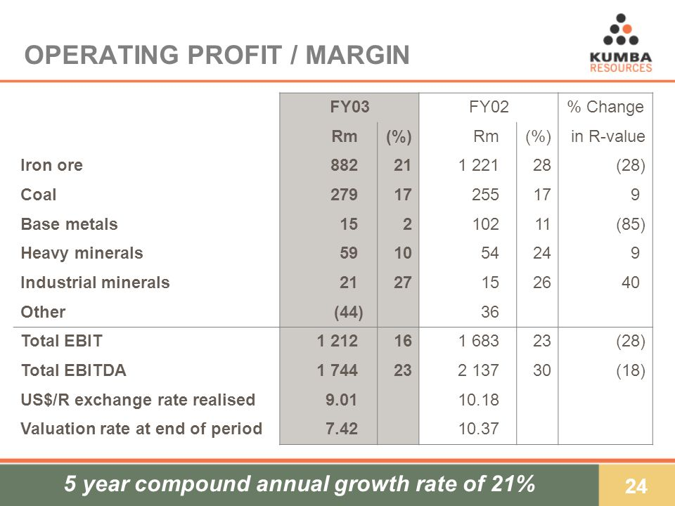 24 OPERATING PROFIT / MARGIN FY03FY02% Change Rm)(%)Rm(%)in R-value Iron ore882)211 22128(28) Coal279)17255179)9) Base metals15)210211(85) Heavy minerals59)1054249)9) Industrial minerals21)27152640) Other(44)36 Total EBIT1 212)161 68323(28) Total EBITDA1 744)232 13730(18) US$/R exchange rate realised9.01)10.18 Valuation rate at end of period7.42)10.37 5 year compound annual growth rate of 21%