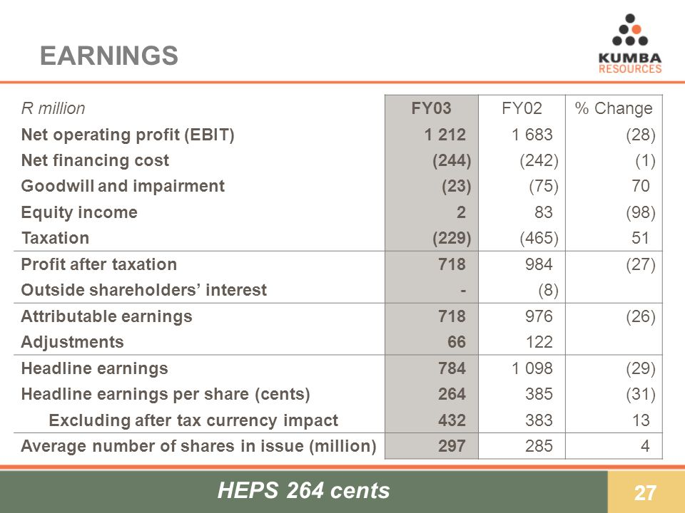 27 EARNINGS R millionFY03FY02% Change Net operating profit (EBIT)1 212)1 683)(28) Net financing cost(244)(242)(1) Goodwill and impairment(23)(75)70) Equity income2)2)83)(98) Taxation(229)(465)51) Profit after taxation718)984)(27) Outside shareholders interest-)-)(8) Attributable earnings718)976)(26) Adjustments66)122) Headline earnings784)1 098)(29) Headline earnings per share (cents)264)385)(31) Excluding after tax currency impact432)383)13) Average number of shares in issue (million)297)285)4)4) HEPS 264 cents