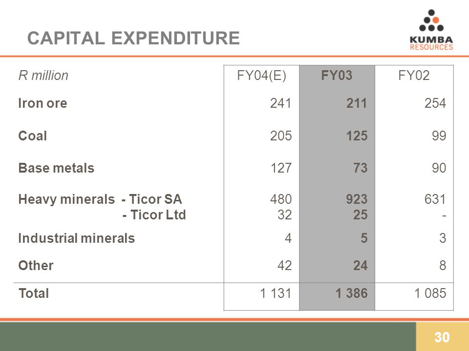 30 CAPITAL EXPENDITURE R millionFY04(E)FY03FY02 Iron ore241211254 Coal20512599 Base metals1277390 Heavy minerals - Ticor SA - Ticor Ltd 480 32 923 25 631 - Industrial minerals453 Other42248 Total1 1311 3861 085