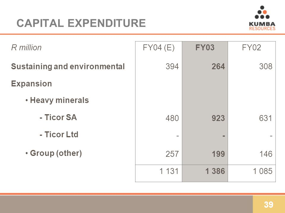 39 CAPITAL EXPENDITURE R millionFY04 (E)FY03FY02 Sustaining and environmental394264308 Expansion Heavy minerals - Ticor SA 480923631 - Ticor Ltd --- Group (other) 257199146 1 1311 3861 085