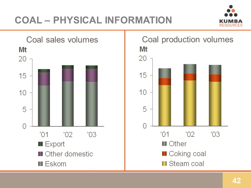 42 COAL – PHYSICAL INFORMATION Coal production volumes Coal sales volumes