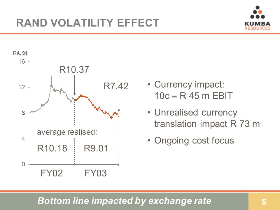 26 CURRENCY IMPACT R millionFY03FY02 EBIT1 212)1 683) Unrealised translation loss/(gain)73)(9) Currency exchange movements92) Derivatives(19) Realised exchange rate impact573) EBIT excluding exchange rate impact1 858)1 674) Margin excl.