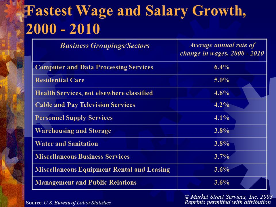 © Market Street Services, Inc. 2003 Reprints permitted with attribution Fastest Wage and Salary Growth, 2000 - 2010 Business Groupings/Sectors Average