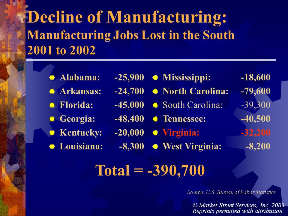 © Market Street Services, Inc. 2003 Reprints permitted with attribution Decline of Manufacturing: Manufacturing Jobs Lost in the South 2001 to 2002 Al